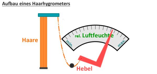 Aufbau eines Haarhygrometers