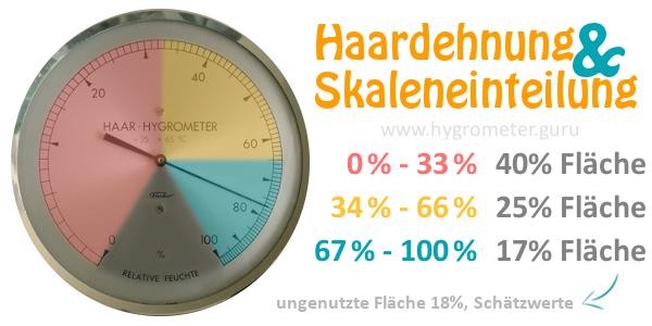 Die Skaleneinteilung bei einem Haarhygrometer ist nicht linear, was an der Dehnung des Haares liegt.