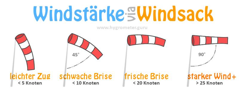 Das Messen der Windstärke ist mittels Windsack möglich. Allerdings ist die Methode eher ungenau.