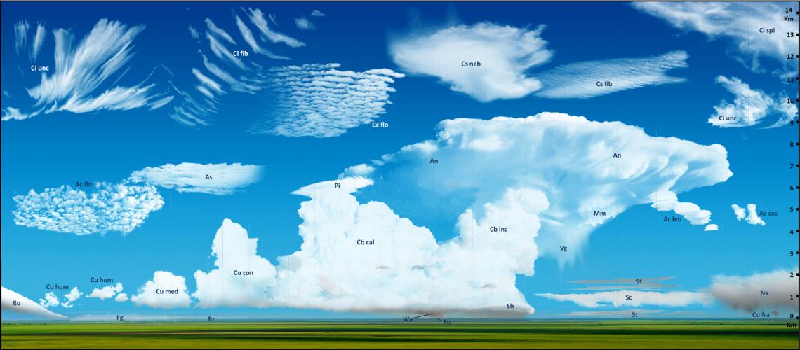Bildliche Darstellung der verschiedenen Wolkenarten.